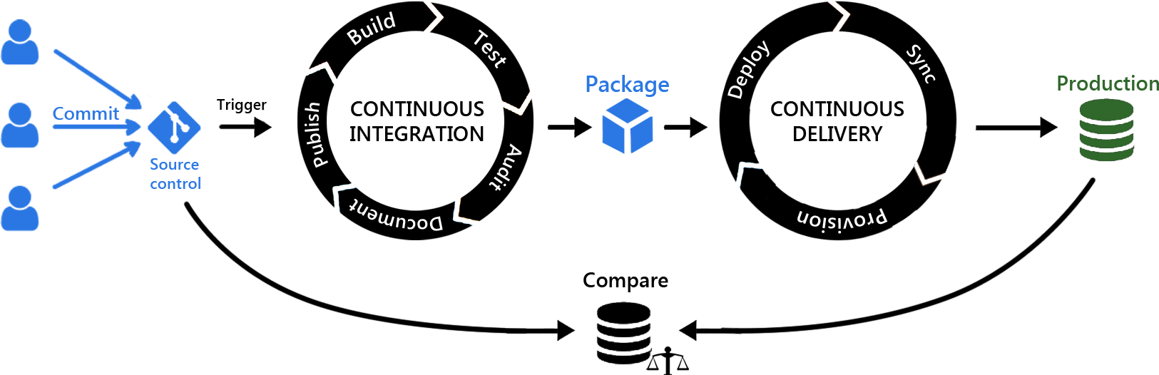 Continuous database integration and delivery